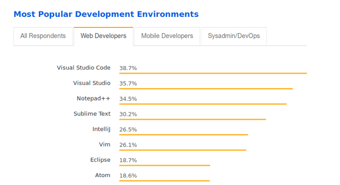 The Most Popular Development Environments for Web Developers according to StackOverflow 2018 survey. Visual Studio Code leads with 38.7%