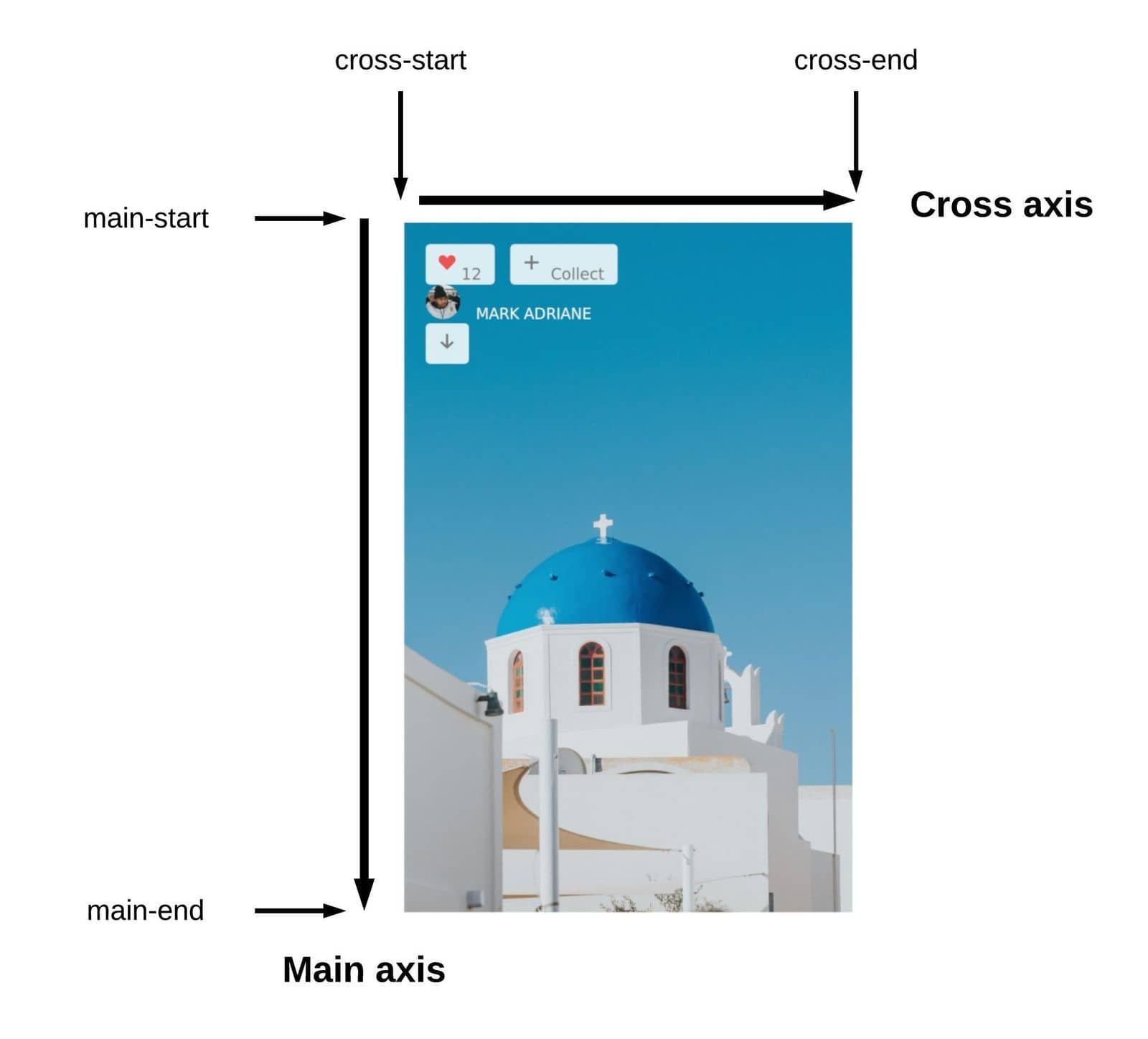 Setting flex-direction to column changes the direction of the main-axis and the cross-axis